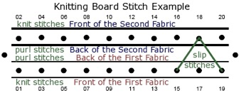 Knitting Stitches Examples : knitting boards
